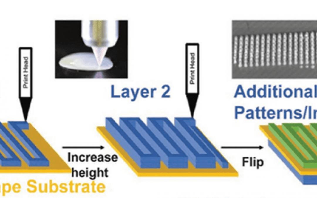 3D Printing Batteries