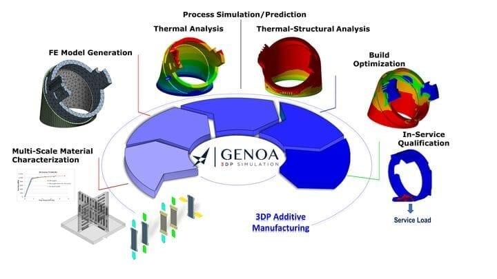 Alphastar's Genoa 3DP Simulation Suite