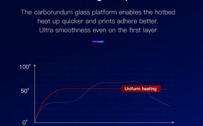 Creality Ender 3 V2 Desktop 3D Printer – Features & Specs Review 2020