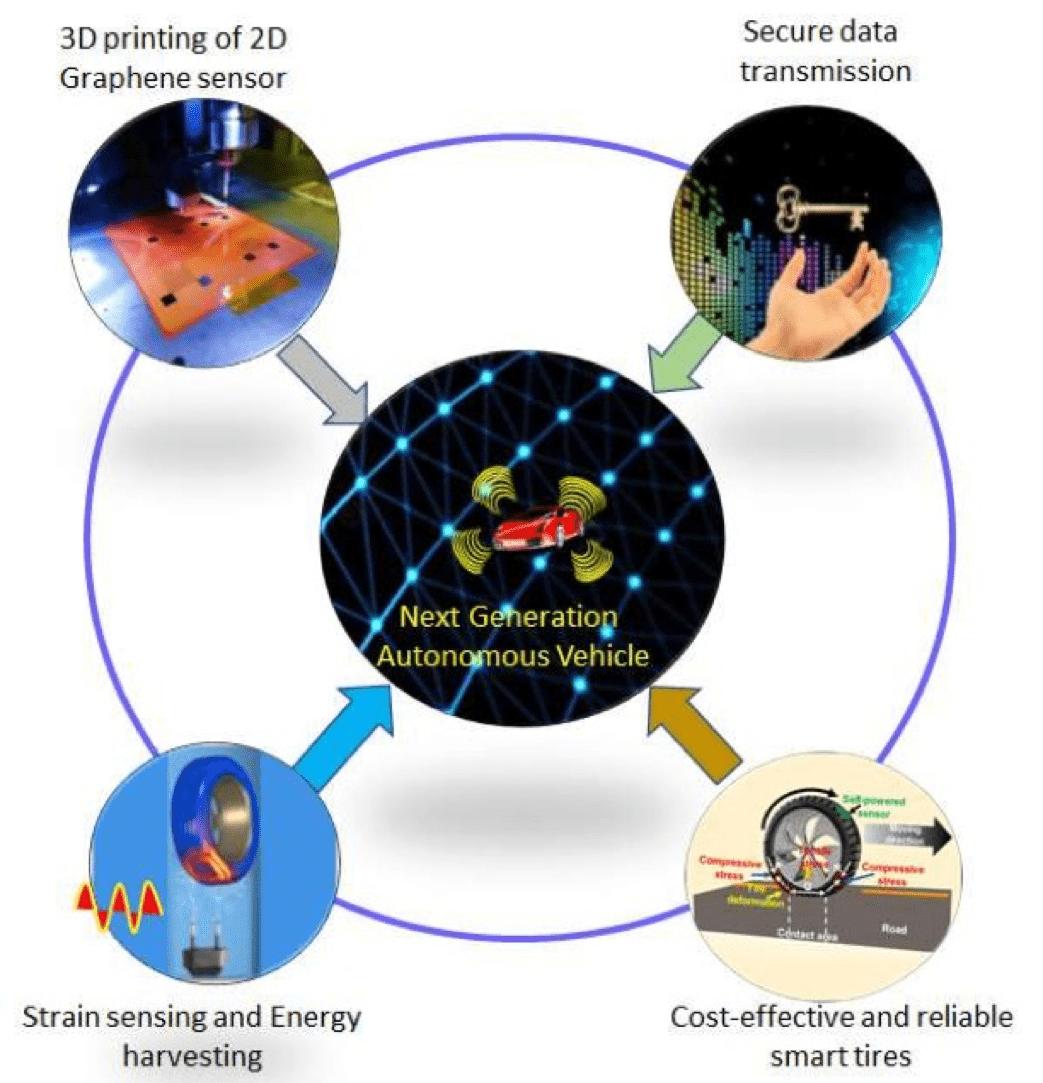 Breakthrough in 3D Printing Graphene Self-powered Sensors for Smart Tires