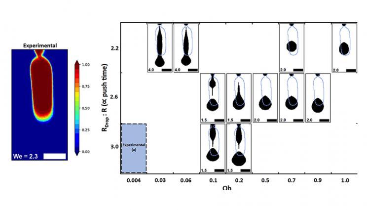 Lab study of droplet dynamics advances 3D printing